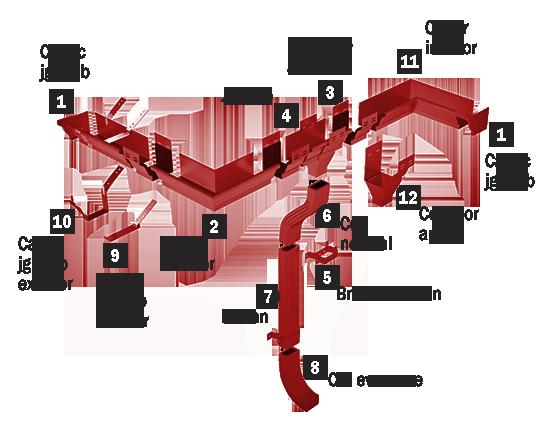 Sistem pluvial rectangular Caretta